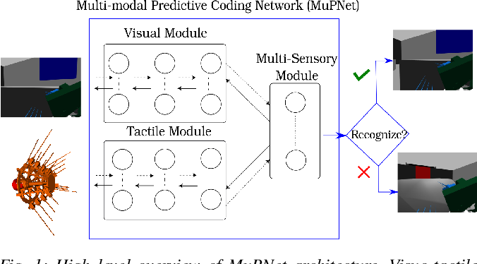 Figure 1 for MuPNet: Multi-modal Predictive Coding Network for Place Recognition by Unsupervised Learning of Joint Visuo-Tactile Latent Representations