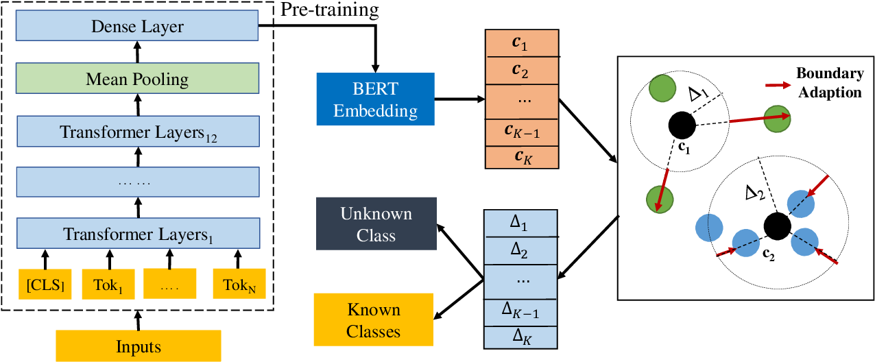 Figure 3 for Deep Open Intent Classification with Adaptive Decision Boundary