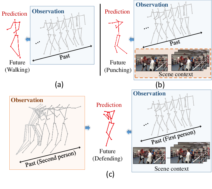 Figure 1 for Socially and Contextually Aware Human Motion and Pose Forecasting