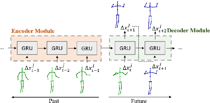 Figure 2 for Socially and Contextually Aware Human Motion and Pose Forecasting