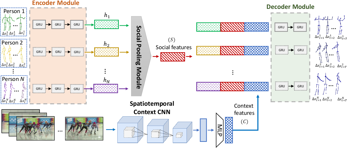 Figure 3 for Socially and Contextually Aware Human Motion and Pose Forecasting