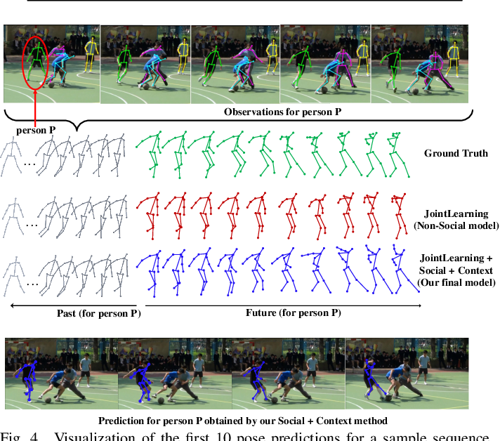 Figure 4 for Socially and Contextually Aware Human Motion and Pose Forecasting