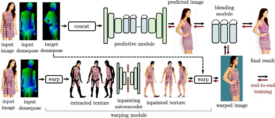 Figure 1 for Dense Pose Transfer