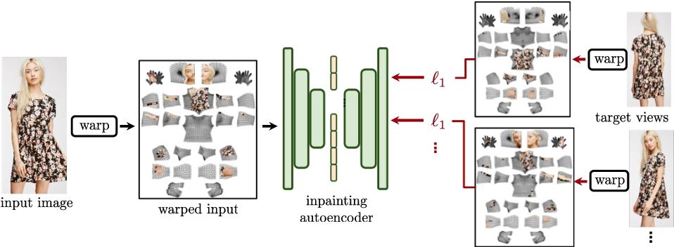 Figure 3 for Dense Pose Transfer
