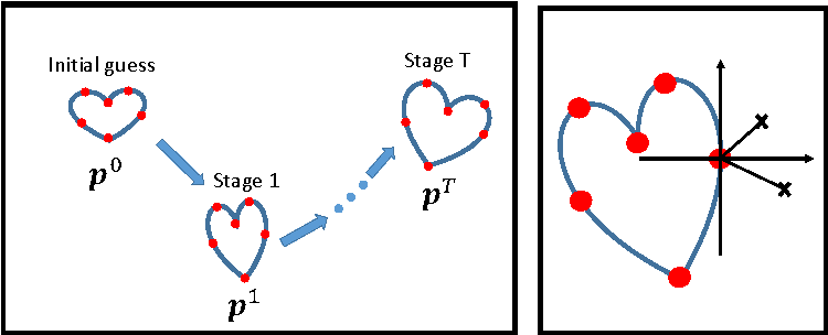 Figure 3 for Fast Segmentation of Left Ventricle in CT Images by Explicit Shape Regression using Random Pixel Difference Features