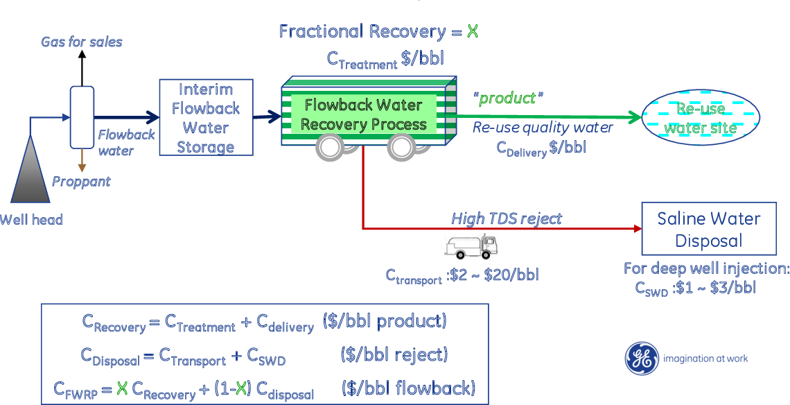 PDF] Cost Effective Recovery of Low-TDS Frac Flowback Water