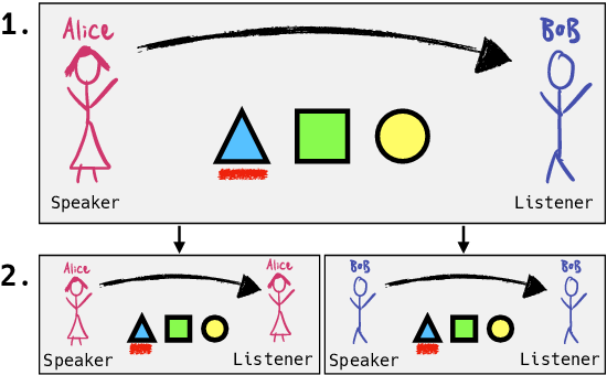 Figure 1 for Self-play for Data Efficient Language Acquisition