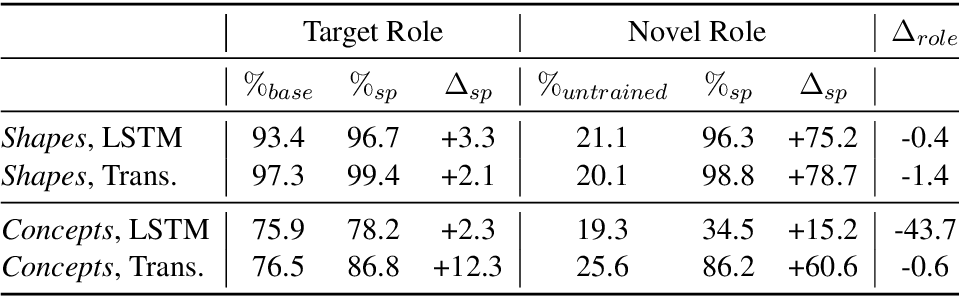 Figure 2 for Self-play for Data Efficient Language Acquisition