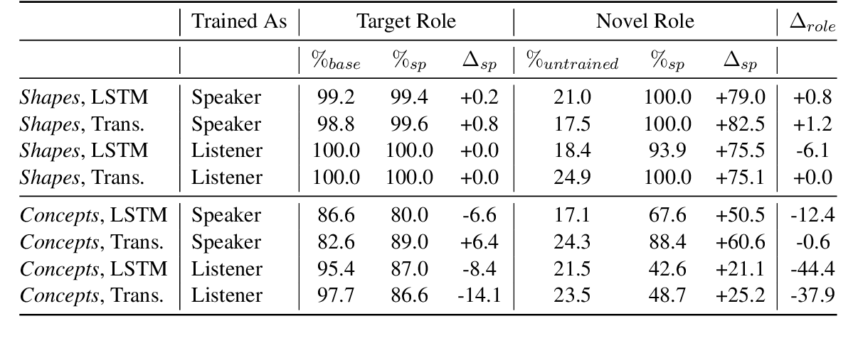 Figure 4 for Self-play for Data Efficient Language Acquisition