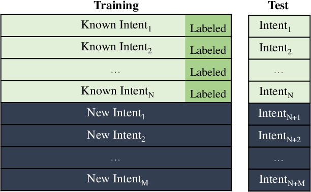 Figure 1 for Discovering New Intents with Deep Aligned Clustering