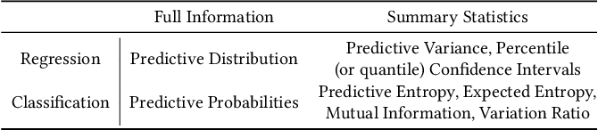 Figure 2 for Uncertainty as a Form of Transparency: Measuring, Communicating, and Using Uncertainty