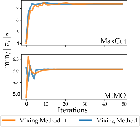 Figure 1 for Momentum-inspired Low-Rank Coordinate Descent for Diagonally Constrained SDPs