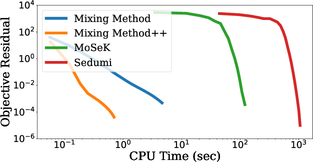 Figure 3 for Momentum-inspired Low-Rank Coordinate Descent for Diagonally Constrained SDPs