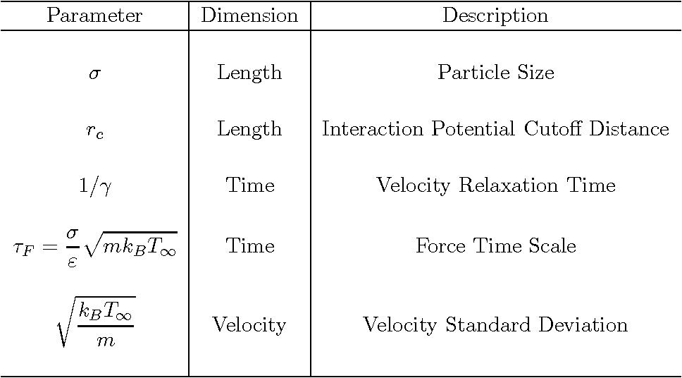 table 2.2