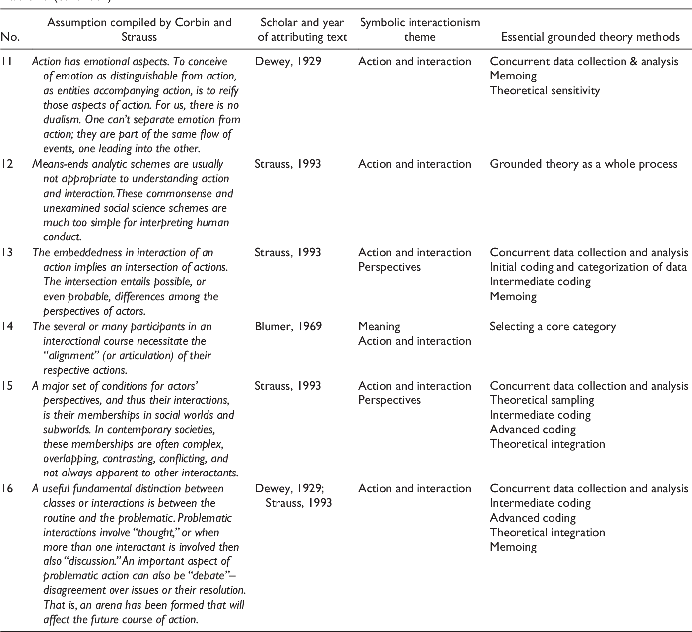 Table 1 From Strauss Assumptions To Action Linking Symbolic