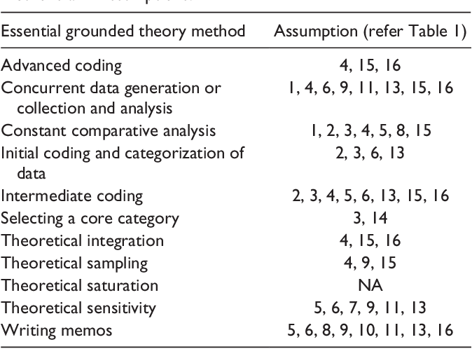 Table 3 From Strauss Assumptions To Action Linking Symbolic