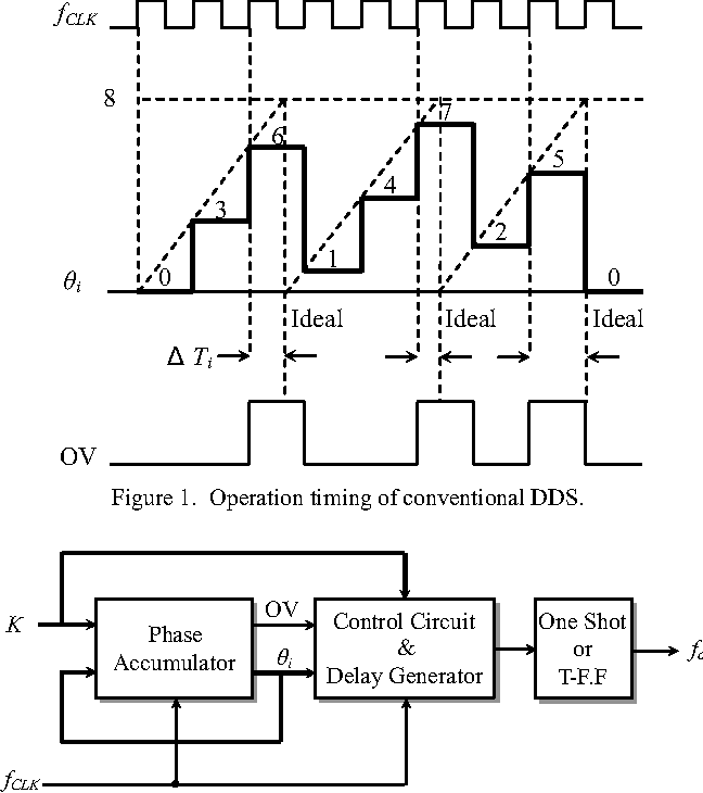 Design Approach of a Low-Jitter DDS-Like Frequency