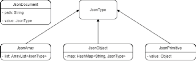 Figure 2 from Hybrid JSON: High-velocity parallel in-memory