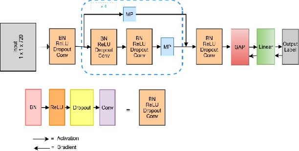 Figure 1 for Interpreting Deep Neural Networks for Single-Lead ECG Arrhythmia Classification