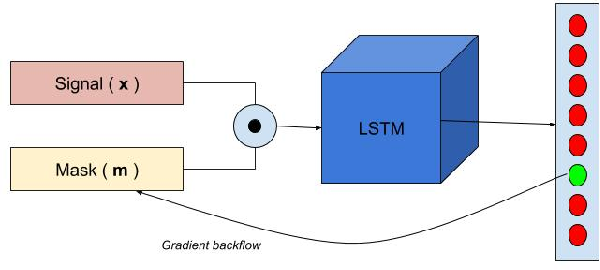 Figure 2 for Interpreting Deep Neural Networks for Single-Lead ECG Arrhythmia Classification
