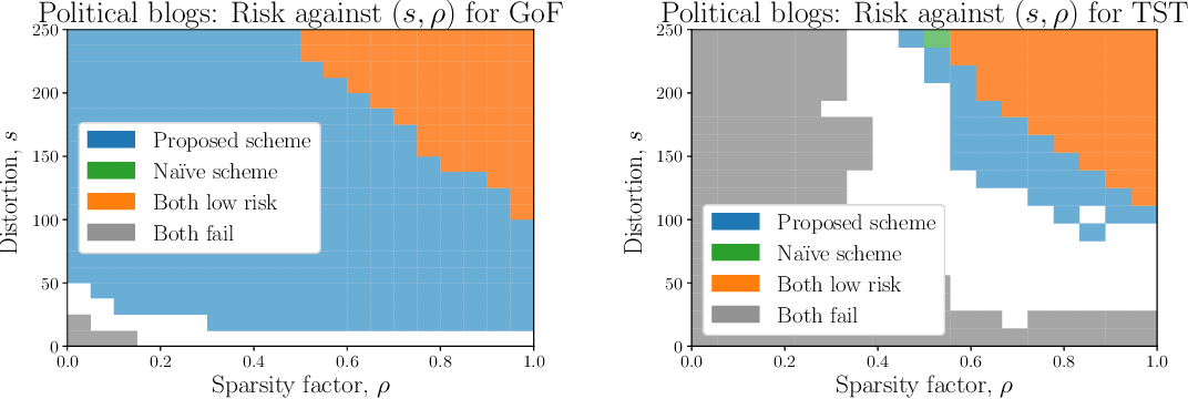 Figure 2 for Testing Changes in Communities for the Stochastic Block Model
