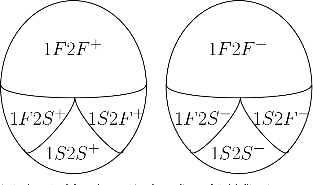 Figure 4 for Testing Changes in Communities for the Stochastic Block Model