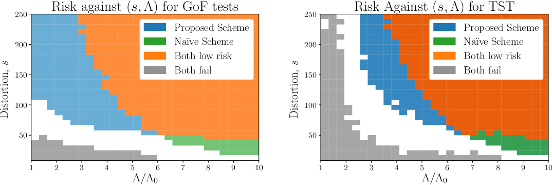 Figure 1 for Testing Changes in Communities for the Stochastic Block Model