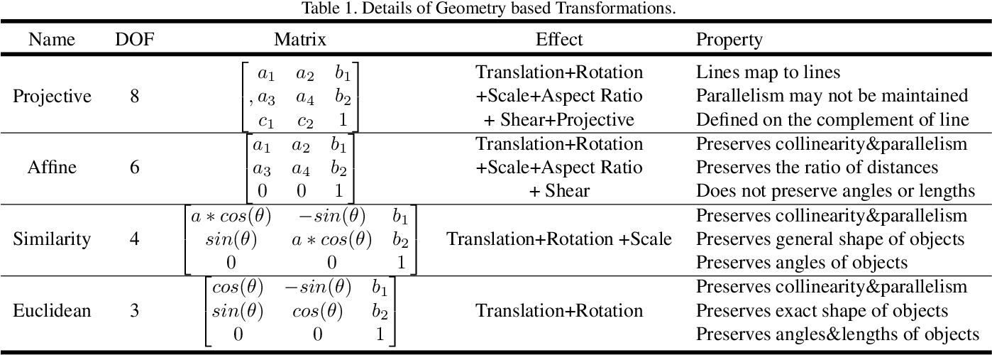 Figure 2 for EnAET: Self-Trained Ensemble AutoEncoding Transformations for Semi-Supervised Learning