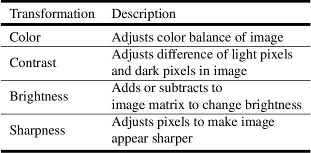 Figure 4 for EnAET: Self-Trained Ensemble AutoEncoding Transformations for Semi-Supervised Learning