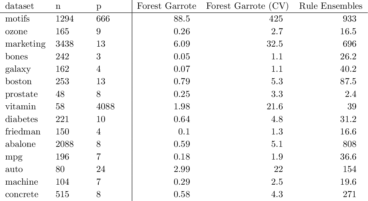 Figure 2 for Forest Garrote