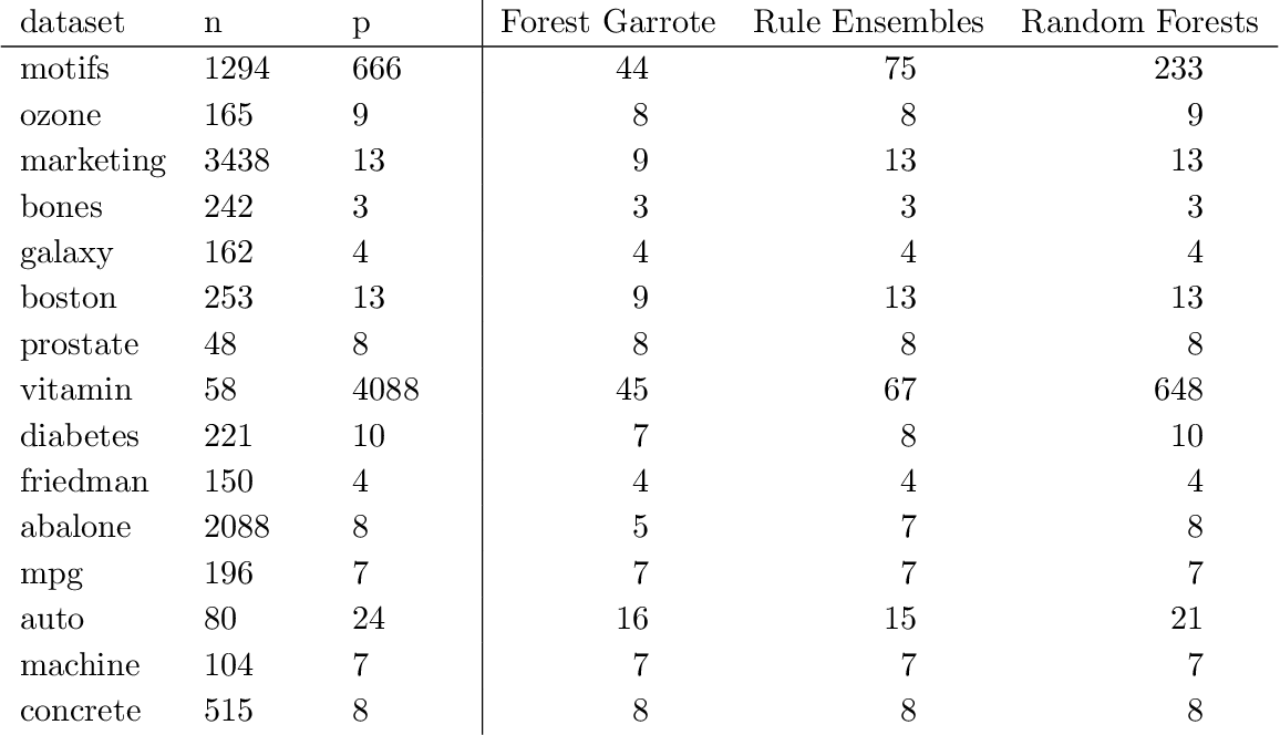 Figure 4 for Forest Garrote