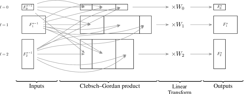 Figure 1 for Clebsch-Gordan Nets: a Fully Fourier Space Spherical Convolutional Neural Network