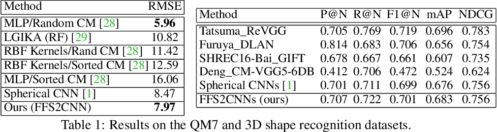Figure 2 for Clebsch-Gordan Nets: a Fully Fourier Space Spherical Convolutional Neural Network