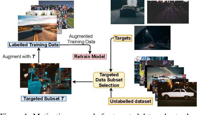 Figure 1 for Submodular Mutual Information for Targeted Data Subset Selection