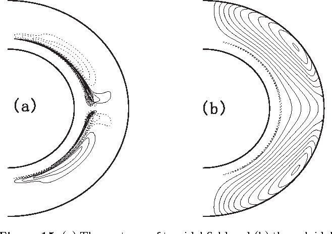 Figure 15 from Solar activity forecast with a dynamo model