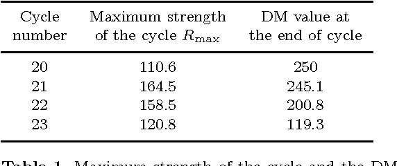 Table 1 from Solar activity forecast with a dynamo model - Semantic