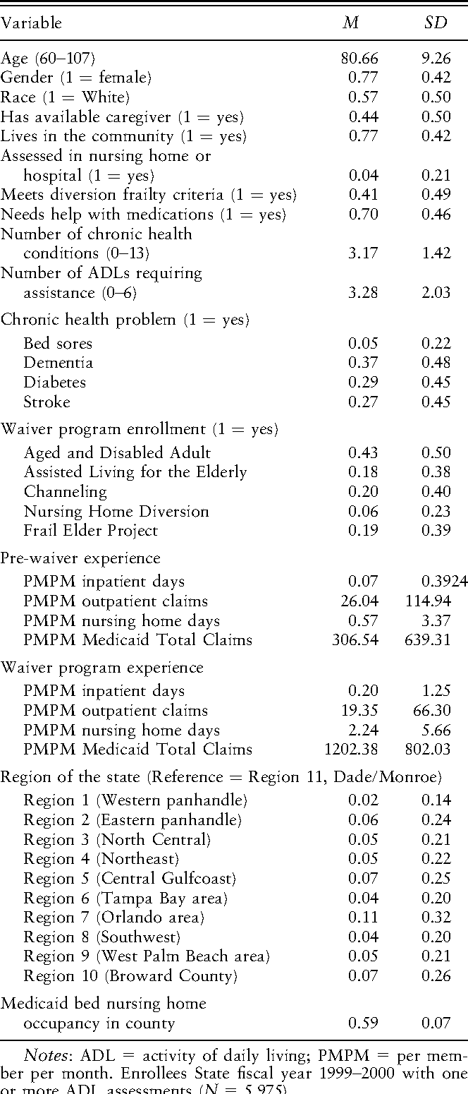 The relative benefits and cost of medicaid home- and community-based ...