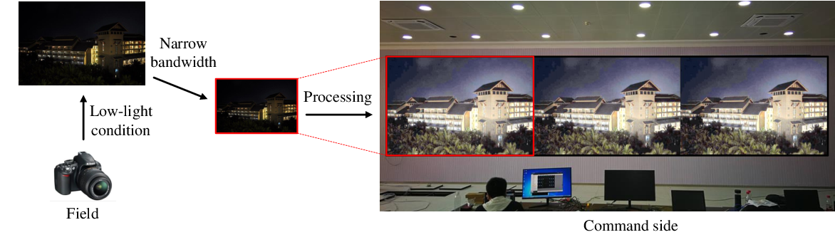 Figure 3 for Bridge the Vision Gap from Field to Command: A Deep Learning Network Enhancing Illumination and Details