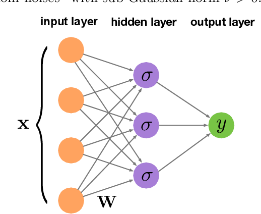 Figure 1 for Learning One-hidden-layer ReLU Networks via Gradient Descent