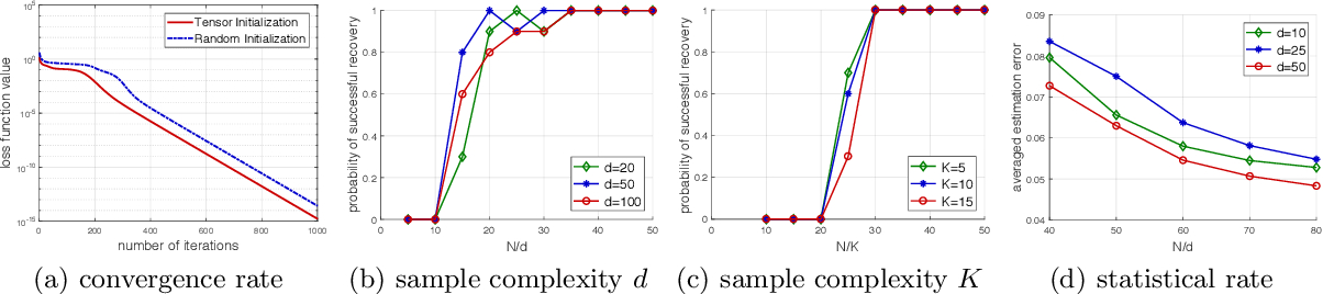 Figure 2 for Learning One-hidden-layer ReLU Networks via Gradient Descent