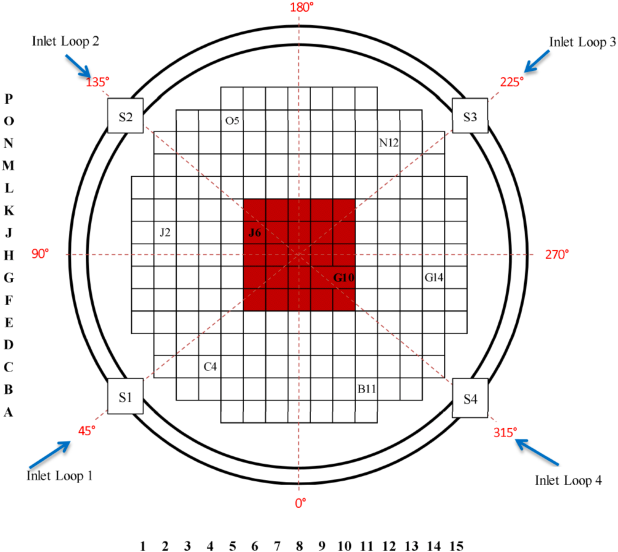 Figure 1 for Towards a Deep Unified Framework for Nuclear Reactor Perturbation Analysis