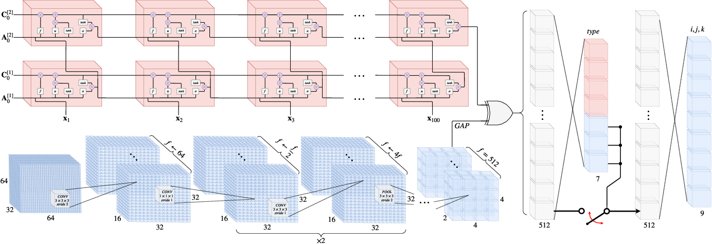 Figure 4 for Towards a Deep Unified Framework for Nuclear Reactor Perturbation Analysis