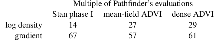 Figure 2 for Pathfinder: Parallel quasi-Newton variational inference