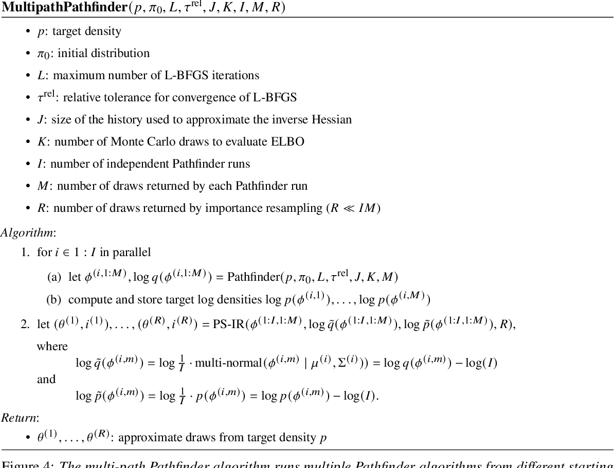 Figure 4 for Pathfinder: Parallel quasi-Newton variational inference