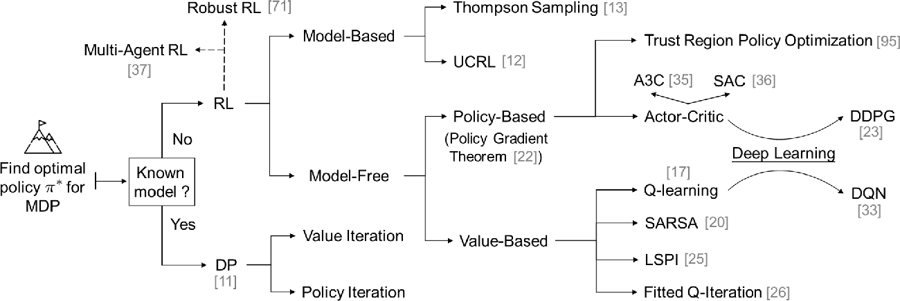 Figure 1 for Reinforcement Learning for Decision-Making and Control in Power Systems: Tutorial, Review, and Vision