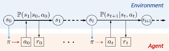 Figure 2 for Reinforcement Learning for Decision-Making and Control in Power Systems: Tutorial, Review, and Vision