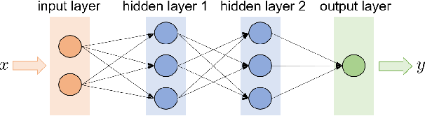 Figure 3 for Reinforcement Learning for Decision-Making and Control in Power Systems: Tutorial, Review, and Vision