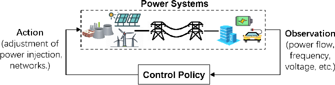 Figure 4 for Reinforcement Learning for Decision-Making and Control in Power Systems: Tutorial, Review, and Vision