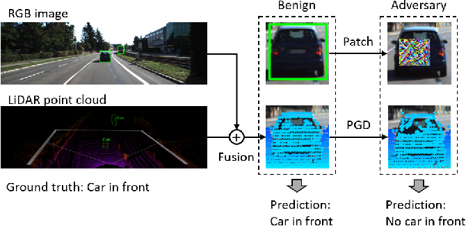 Figure 1 for Towards Robust Sensor Fusion in Visual Perception