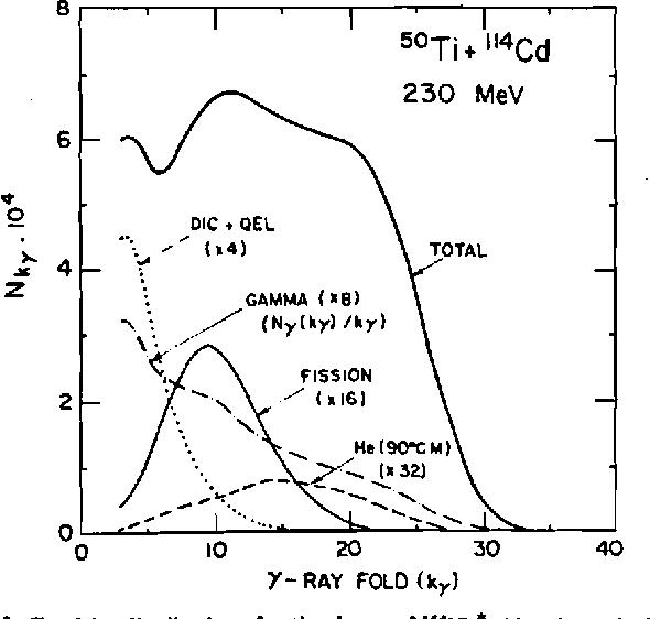 Figure 3 From High Spin Phenomena In The Mass 100 200 Region Seen